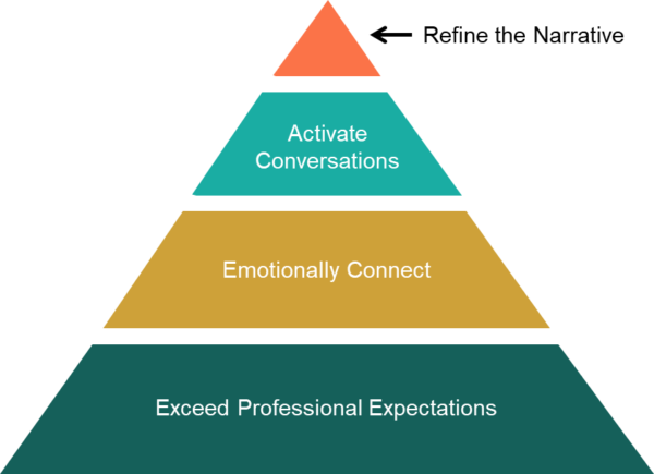 Word-of-mouth influence hierarchy